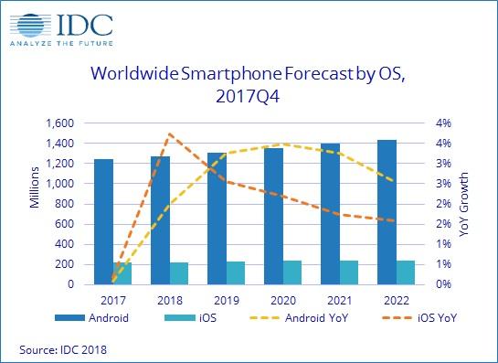 Основу рынка составляют аппараты с ОС Android