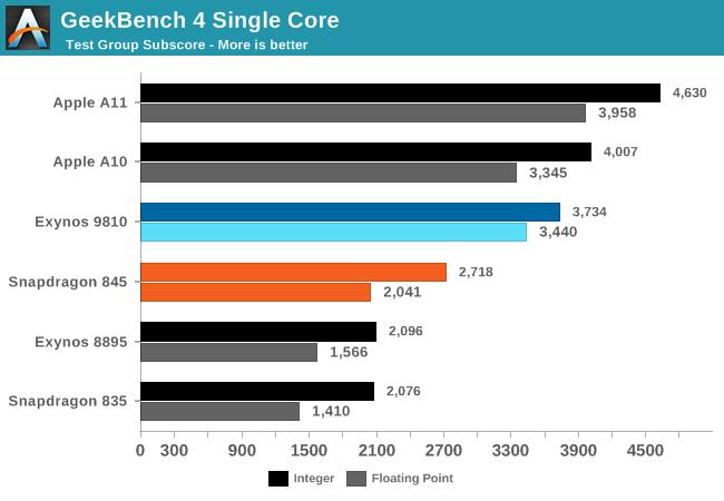 SoC Exynos 9810 нередко проигрывает Snapdragon 845