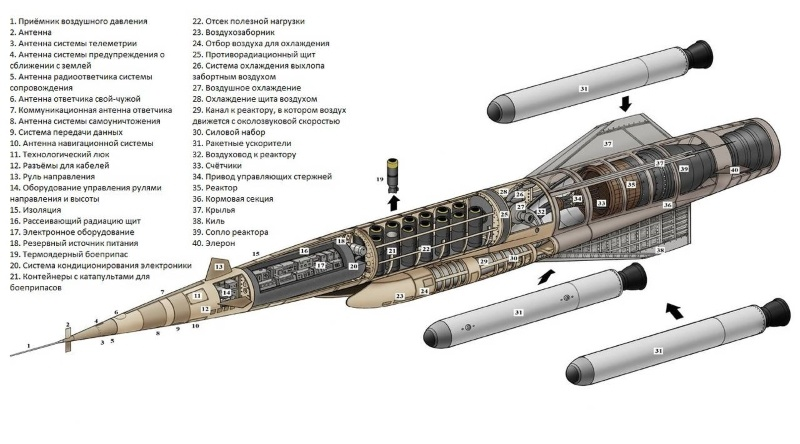 Сенсационные военные технологии для космонавтики будущего - 3
