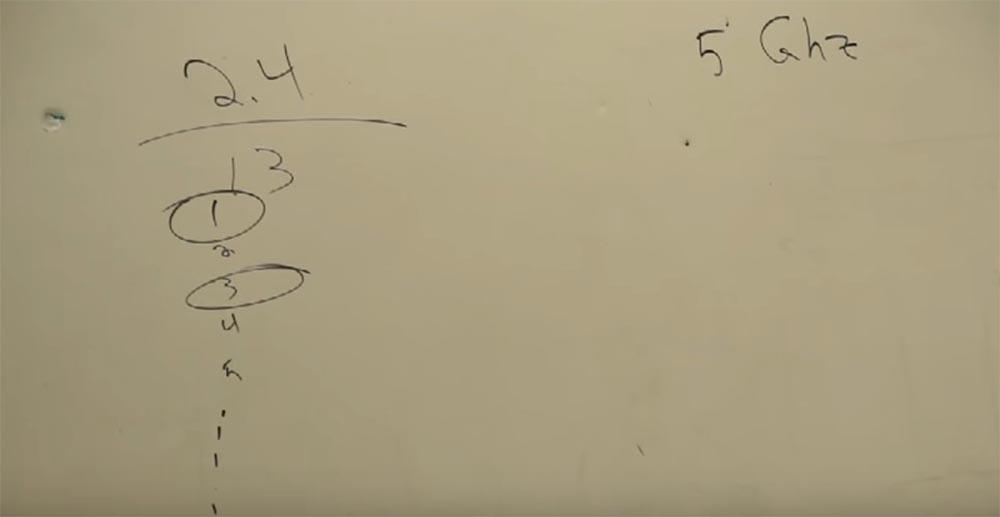 Тренинг FastTrack. «Сетевые основы». «Основы беспроводной локальной сети». Часть первая. Эдди Мартин. Декабрь, 2012 - 11