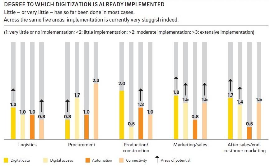 Digitalization и реальность. Стоит ли что-то менять? - 2