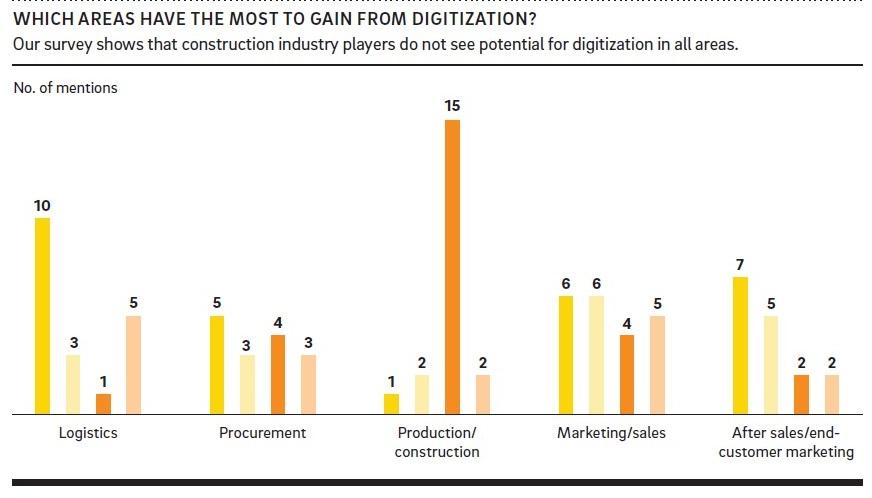 Digitalization и реальность. Стоит ли что-то менять? - 3