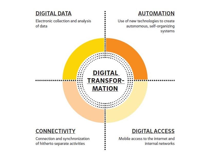 Digitalization и реальность. Стоит ли что-то менять? - 1