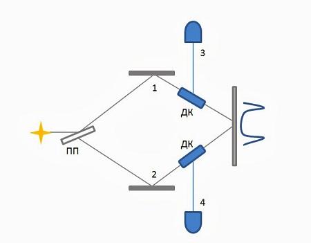 Передача информации быстрее скорости света. Построение систем дальней связи - 4