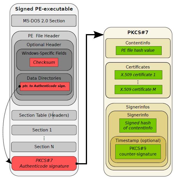 На чёрном рынке продают валидные сертификаты подписи исполняемого кода для обхода антивирусов - 3