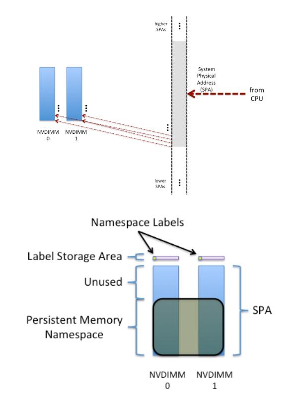 Энергонезависимая память NVDIMM для защиты кэша в RAIDIX 4.6 - 3