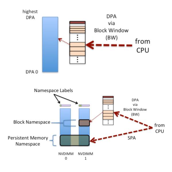 Энергонезависимая память NVDIMM для защиты кэша в RAIDIX 4.6 - 4