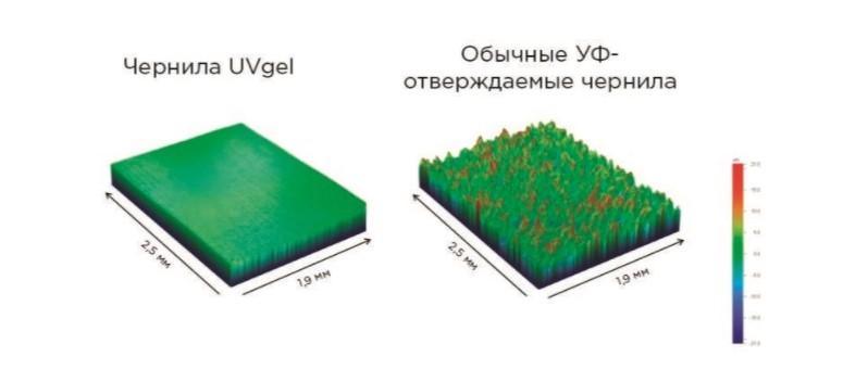 Технология UVgel - 2
