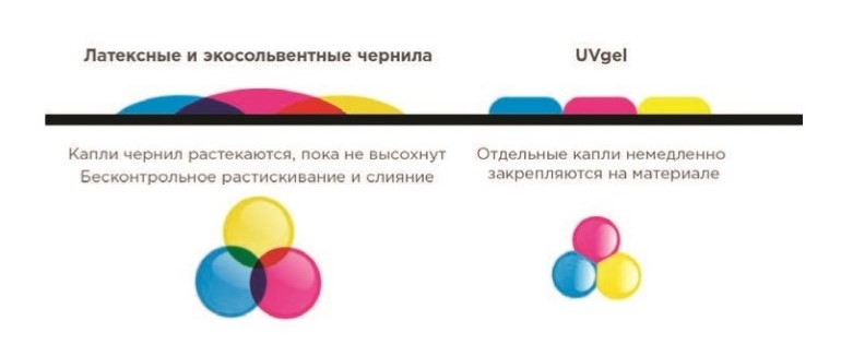 Технология UVgel - 1