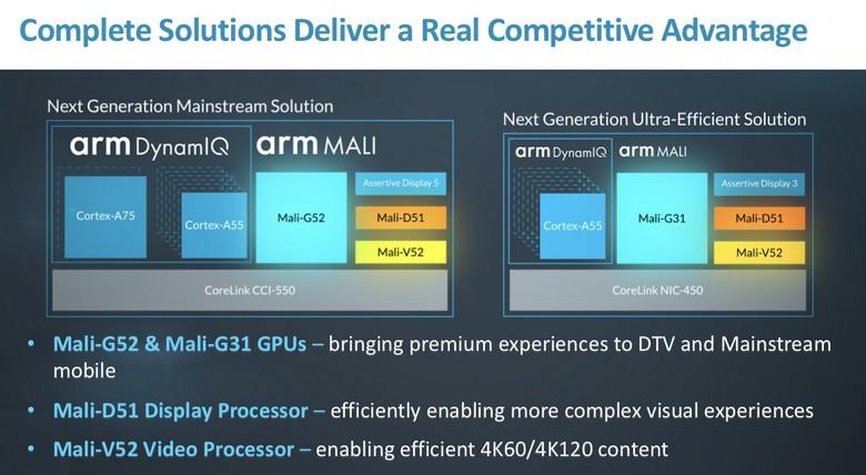 Представлены графические ядра Mali-G52 и Mali-G31