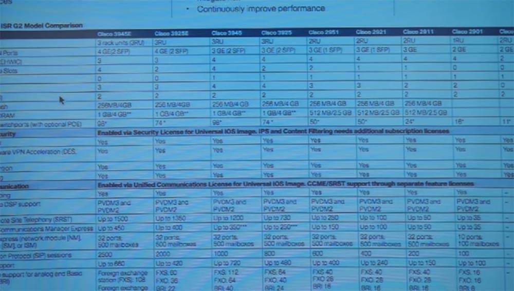 Тренинг FastTrack. «Сетевые основы». «Строение роутеров, платформы маршрутизации от Cisco». Эдди Мартин. Декабрь, 2012 - 14