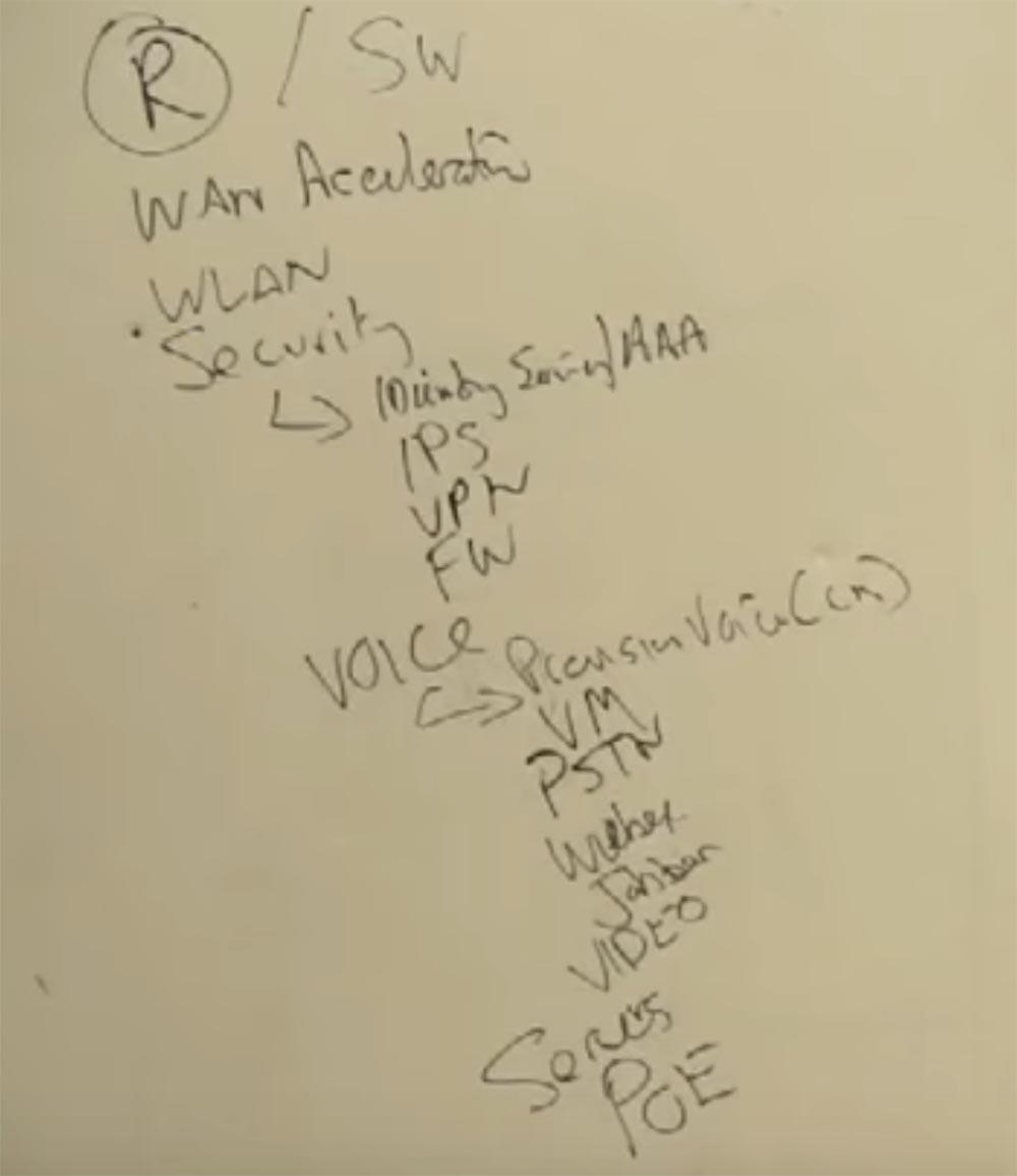 Тренинг FastTrack. «Сетевые основы». «Строение роутеров, платформы маршрутизации от Cisco». Эдди Мартин. Декабрь, 2012 - 5