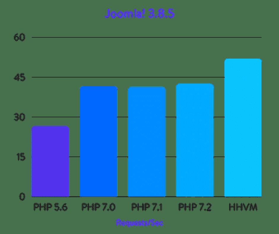 Исчерпывающие бенчмарки PHP 5.6, 7.0, 7.1, 7.2 и HHVM (2018) - 11
