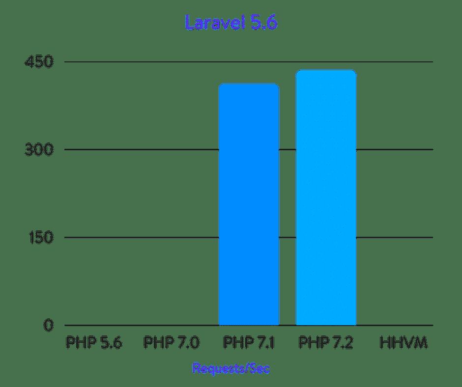 Исчерпывающие бенчмарки PHP 5.6, 7.0, 7.1, 7.2 и HHVM (2018) - 20