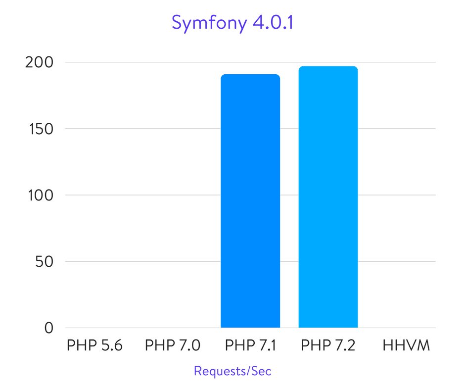 Исчерпывающие бенчмарки PHP 5.6, 7.0, 7.1, 7.2 и HHVM (2018) - 23