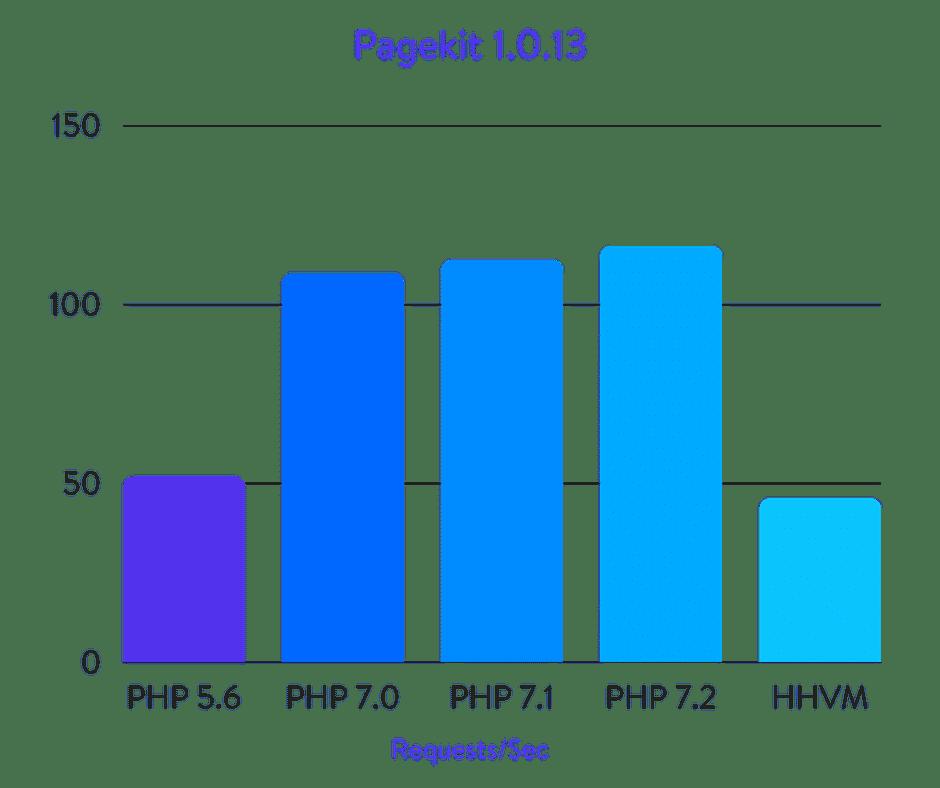 Исчерпывающие бенчмарки PHP 5.6, 7.0, 7.1, 7.2 и HHVM (2018) - 27