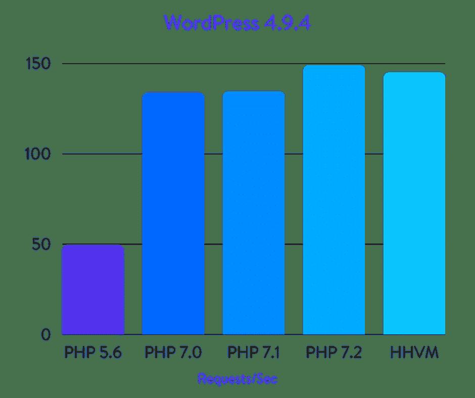 Исчерпывающие бенчмарки PHP 5.6, 7.0, 7.1, 7.2 и HHVM (2018) - 3