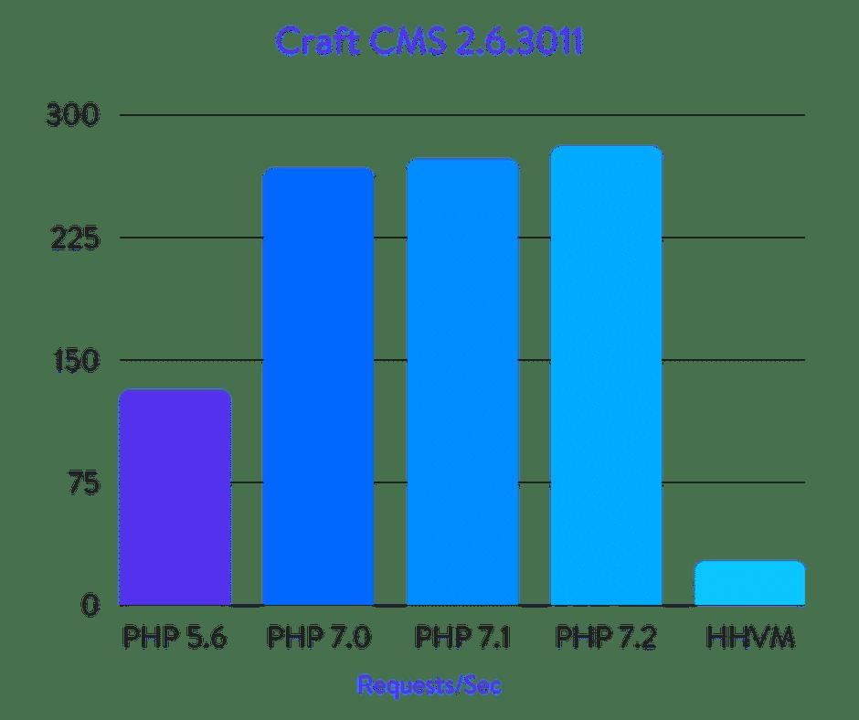 Исчерпывающие бенчмарки PHP 5.6, 7.0, 7.1, 7.2 и HHVM (2018) - 35