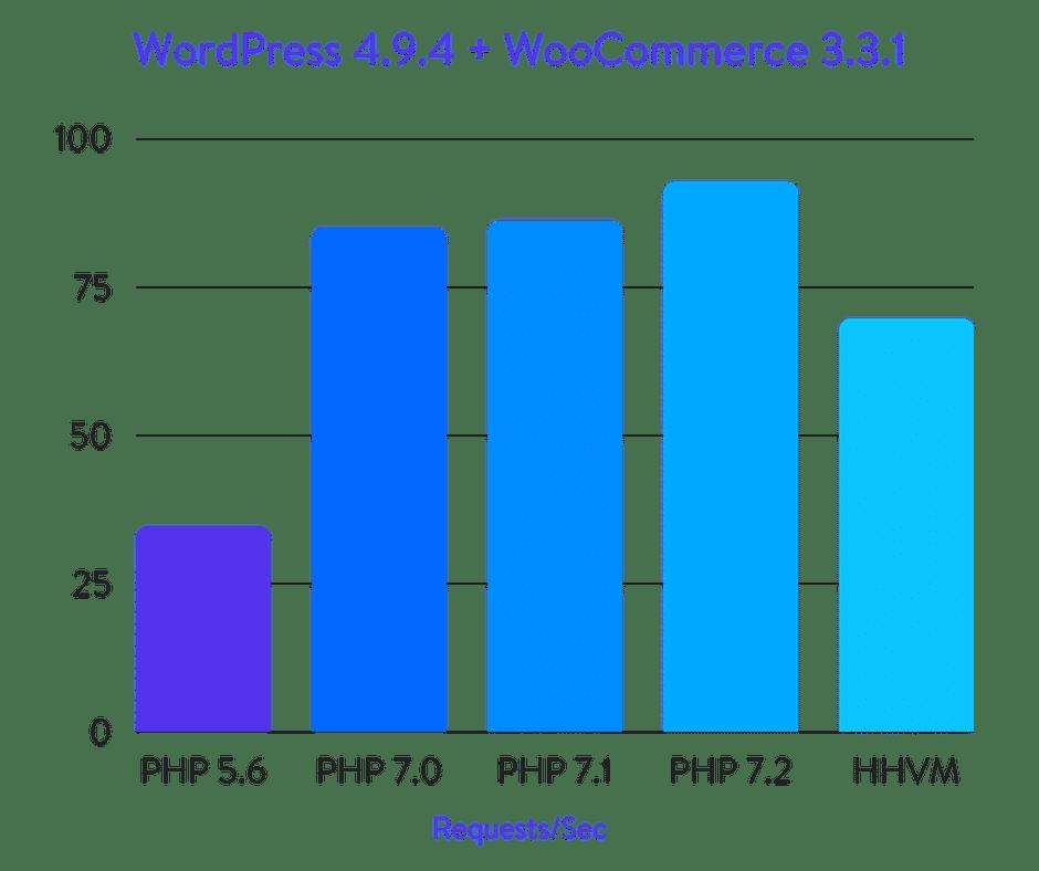 Исчерпывающие бенчмарки PHP 5.6, 7.0, 7.1, 7.2 и HHVM (2018) - 5