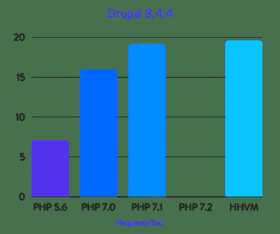 Исчерпывающие бенчмарки PHP 5.6, 7.0, 7.1, 7.2 и HHVM (2018) - 9