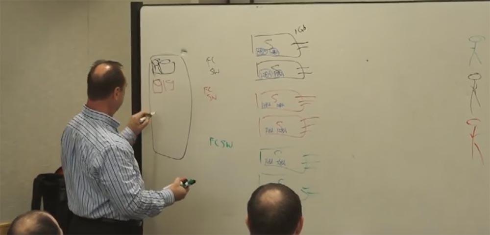 Тренинг FastTrack. «Сетевые основы». «Основы дата-центров». Часть 1. Эдди Мартин. Декабрь, 2012 - 10