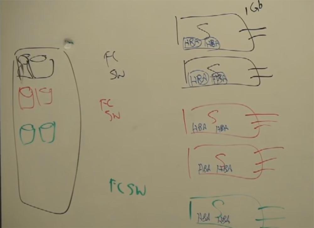 Тренинг FastTrack. «Сетевые основы». «Основы дата-центров». Часть 1. Эдди Мартин. Декабрь, 2012 - 11
