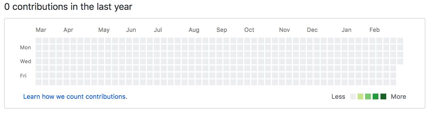 Почему GitHub не поможет нанять разработчика - 1