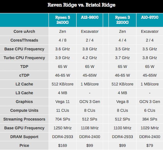 AMD Tech Day на Международной выставке потребительской электроники: дорожная карта, APU Ryzen, 12nm Zen+ и 7nm Vega - 13