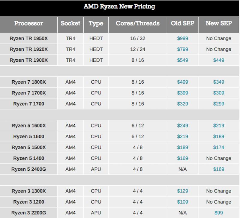 AMD Tech Day на Международной выставке потребительской электроники: дорожная карта, APU Ryzen, 12nm Zen+ и 7nm Vega - 14