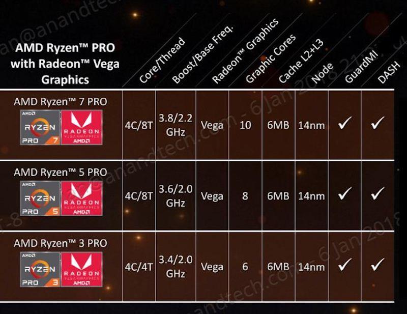 AMD Tech Day на Международной выставке потребительской электроники: дорожная карта, APU Ryzen, 12nm Zen+ и 7nm Vega - 16