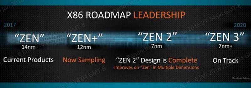 AMD Tech Day на Международной выставке потребительской электроники: дорожная карта, APU Ryzen, 12nm Zen+ и 7nm Vega - 4
