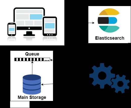 Фантастик-Elasticsearch. Как мы «укротили» умный поиск по документам - 2