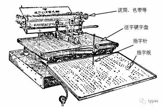 Китайская пишущая машинка — анекдот, инженерный шедевр, символ - 14