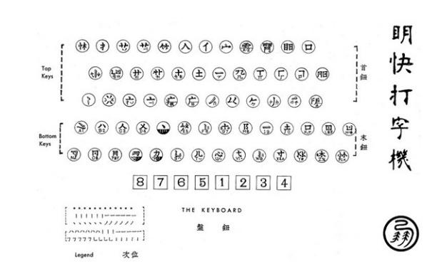 Китайская пишущая машинка — анекдот, инженерный шедевр, символ - 27