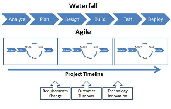 Автоматизация тестирования и Agile - 2