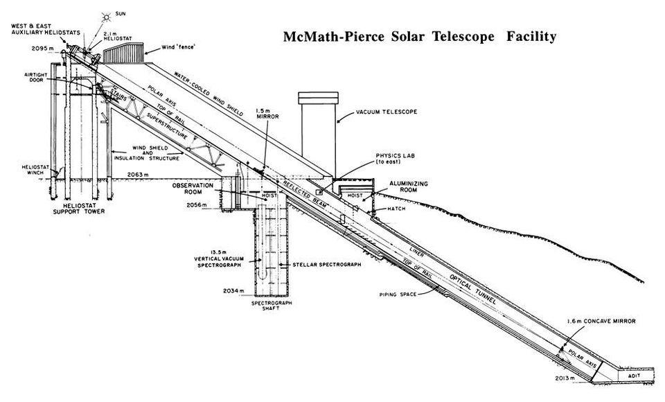 Спросите Итана: почему бы нам не сделать телескоп без зеркал или линз? - 6
