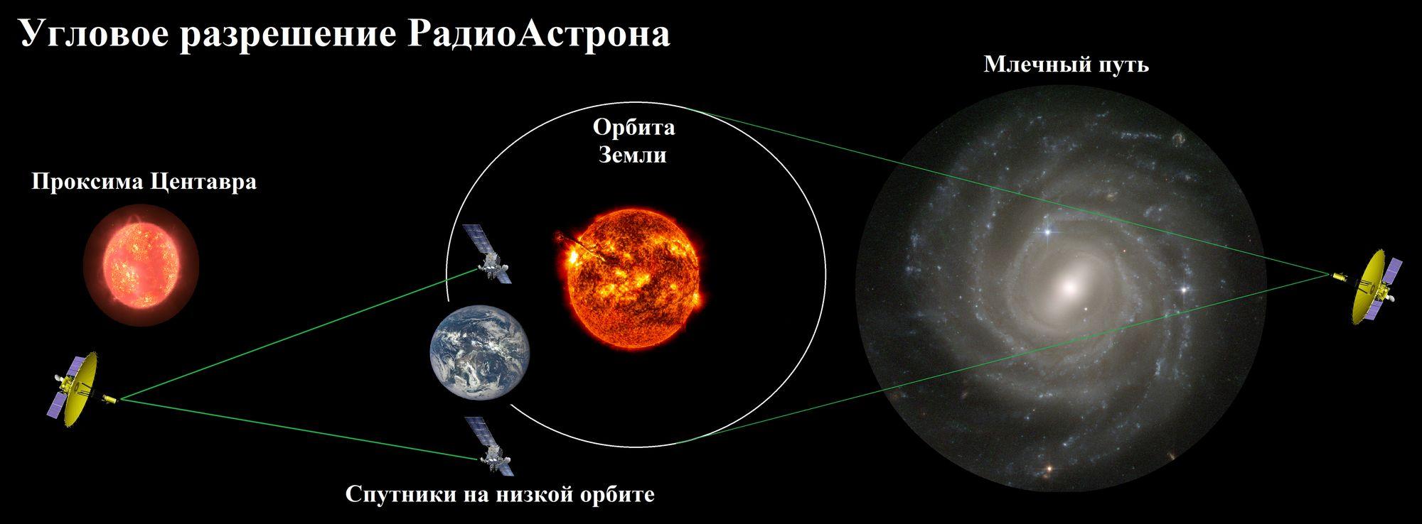 Техническая сторона «РадиоАстрона» - 2