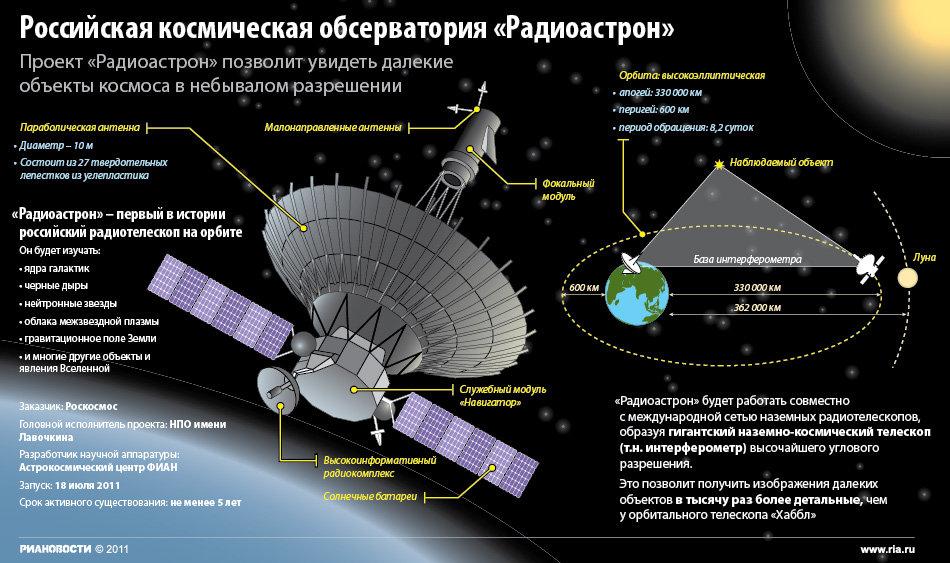 Техническая сторона «РадиоАстрона» - 4