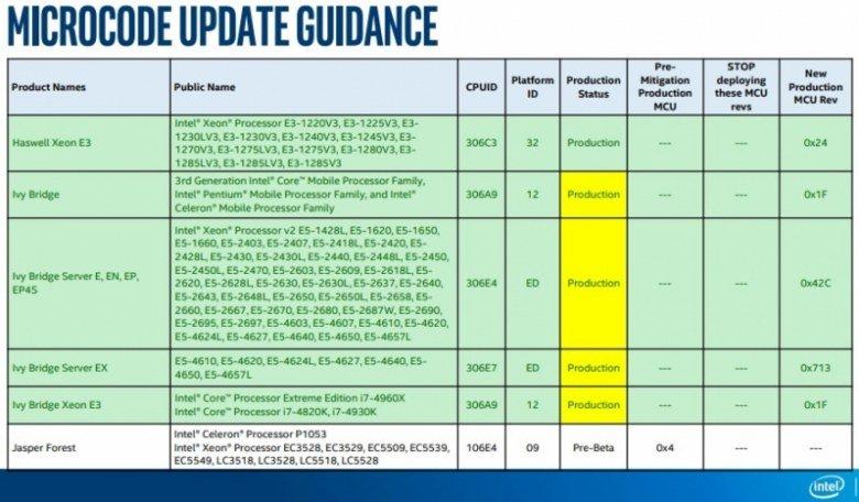 Intel выпустила заплатку от уязвимости Spectre для процессоров Ivy Bridge и Sandy Bridge - 1
