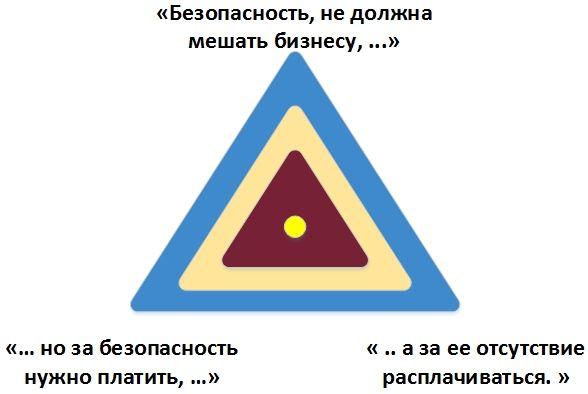 Информационная безопасность банковских безналичных платежей. Часть 3 — Формирование требований к системе защиты - 1