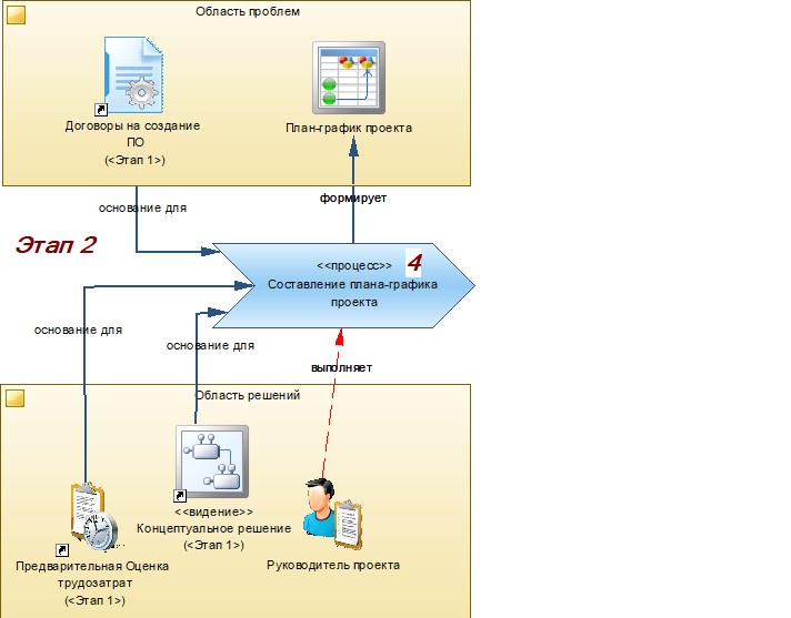 Производство информационных систем. Часть 2. Формирование проектного решения - 2