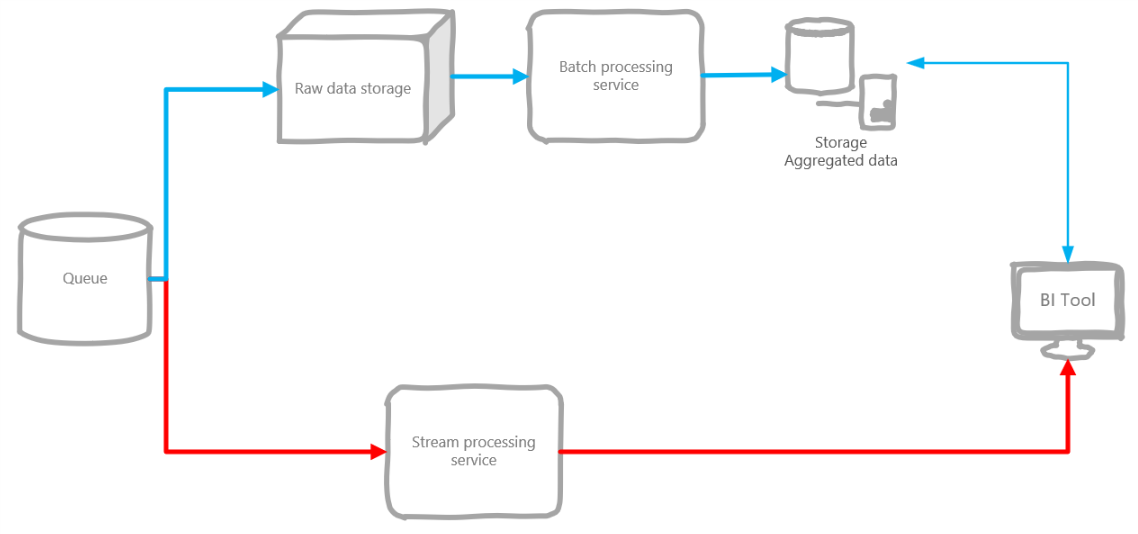 Typical lambda-architecture