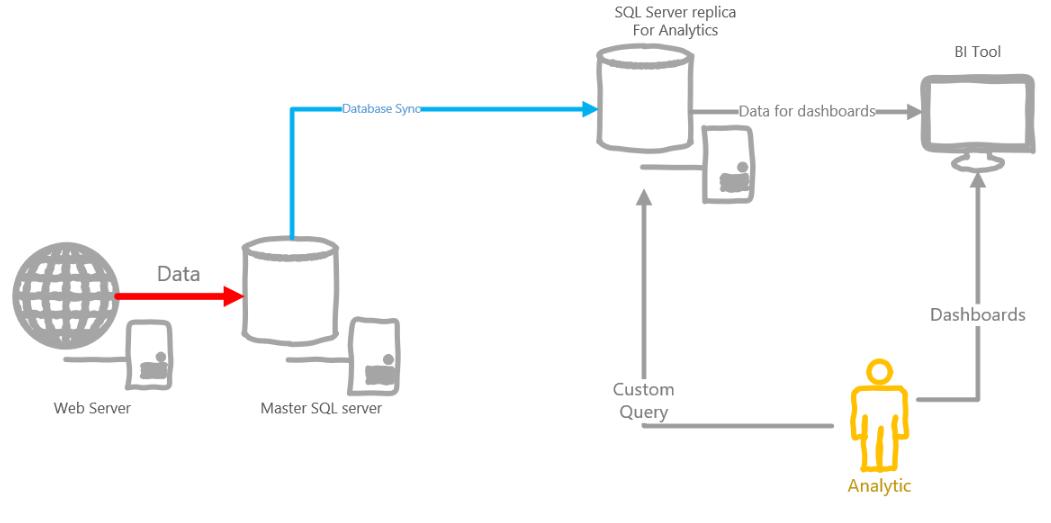 SQL Server Approach Architecture