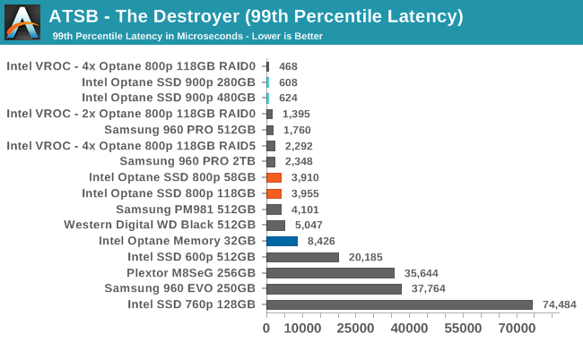 Intel Optane 800p — SSD под систему - 3