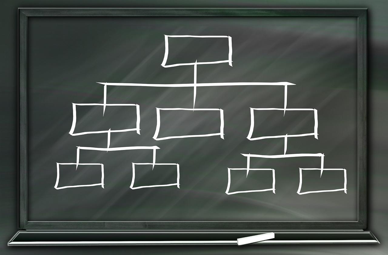 Отрицательный отбор кадров в иерархической структуре предприятия - 1