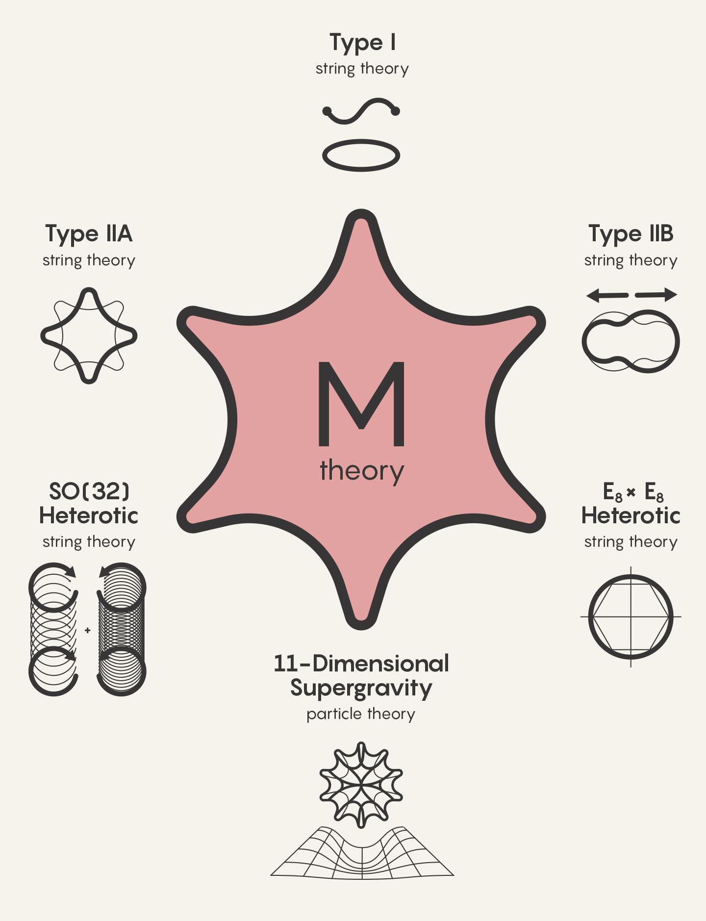 Почему М-теория — главный кандидат на Теорию всего - 1