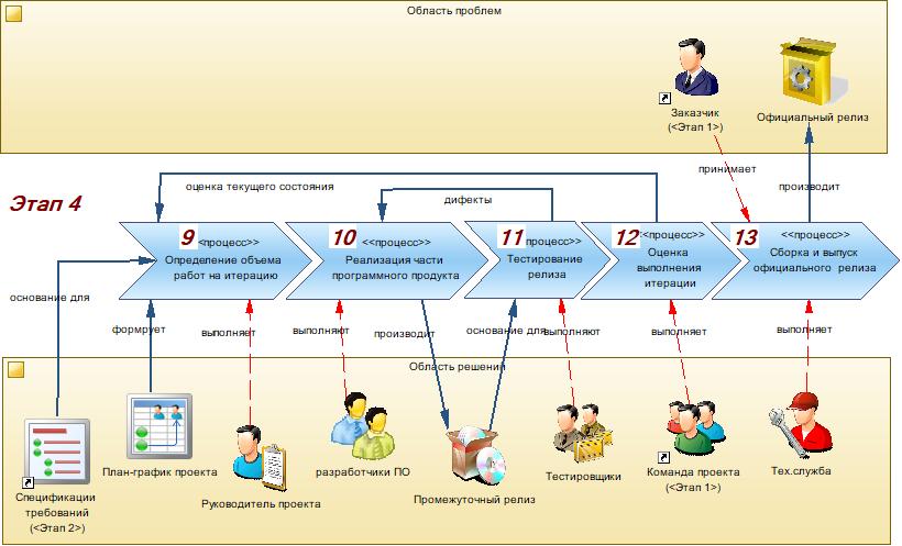Производство информационных систем. Часть 3. Реализация проектного решения - 11
