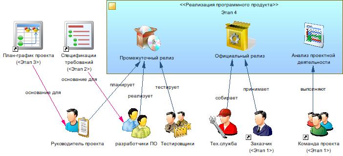 Производство информационных систем. Часть 3. Реализация проектного решения - 13