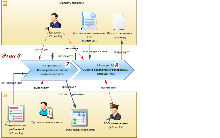 Производство информационных систем. Часть 3. Реализация проектного решения - 4