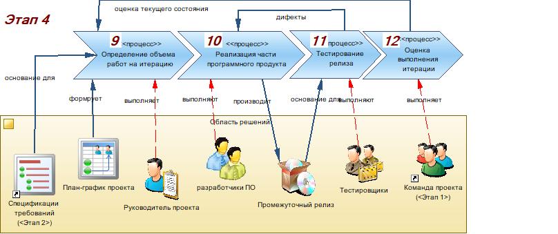 Производство информационных систем. Часть 3. Реализация проектного решения - 9
